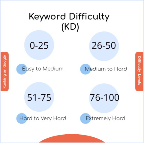 Image of a chart explaining the Ahrefs keyword difficulty scoring model which ranges from 0 to 100, The lower the score the easier the keyword term is to rank for.